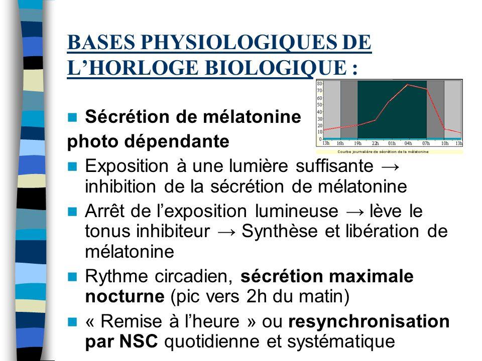BASES PHYSIOLOGIQUES DE LHORLOGE BIOLOGIQUE : Sécrétion de mélatonine photo dépendante Exposition à une lumière suffisante inhibition de la sécrétion