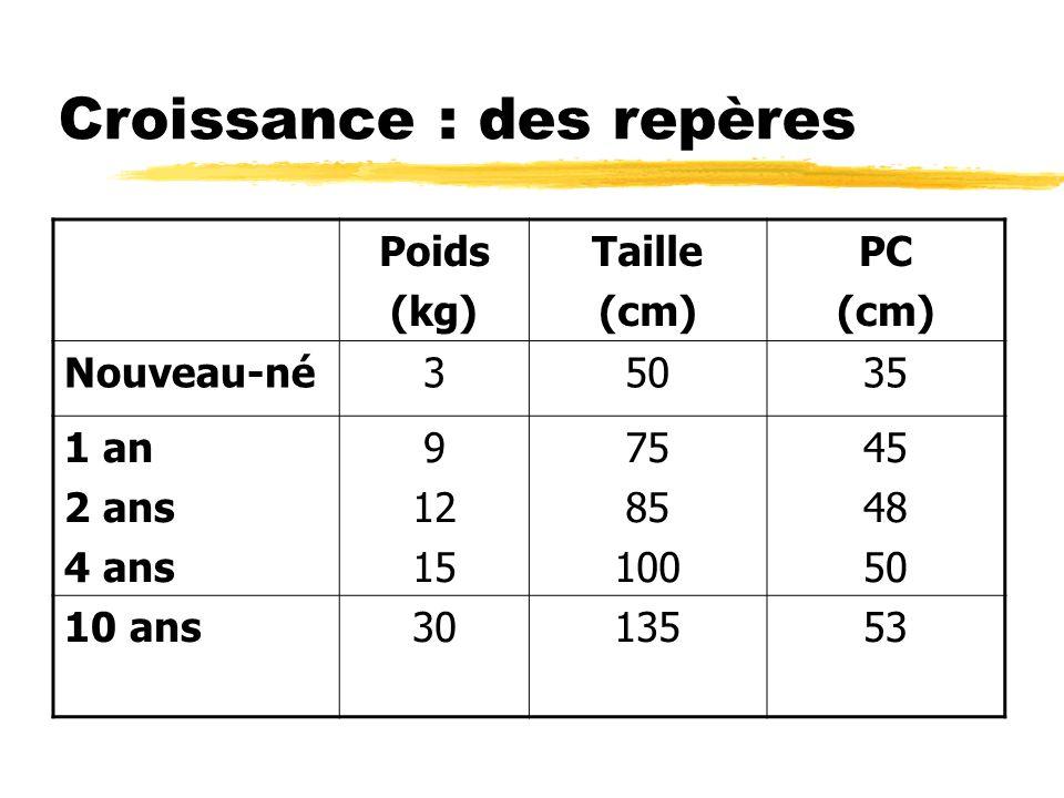 Croissance : des repères Poids (kg) Taille (cm) PC (cm) Nouveau-né35035 1 an 2 ans 4 ans 9 12 15 75 85 100 45 48 50 10 ans3013553