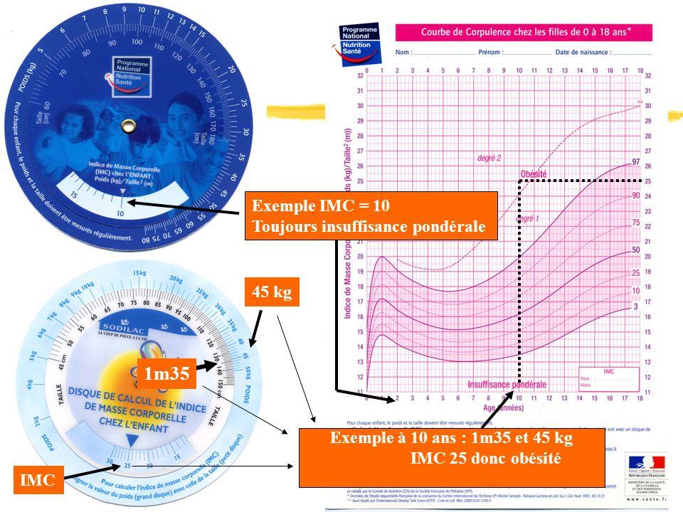 1m35 45 kg IMC Exemple IMC = 10 Toujours insuffisance pondérale Exemple à 10 ans : 1m35 et 45 kg IMC 25 donc obésité