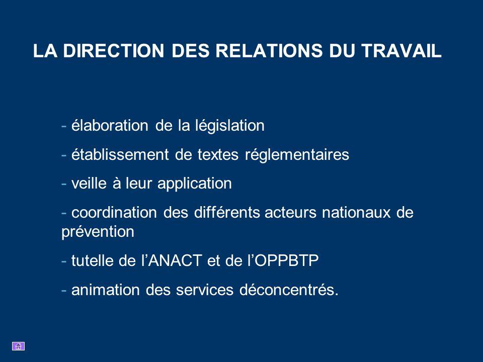 LA DIRECTION DES RELATIONS DU TRAVAIL - élaboration de la législation - établissement de textes réglementaires - veille à leur application - coordinat