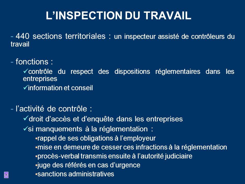 LINSPECTION DU TRAVAIL - 440 sections territoriales : un inspecteur assisté de contrôleurs du travail - fonctions : contrôle du respect des dispositio