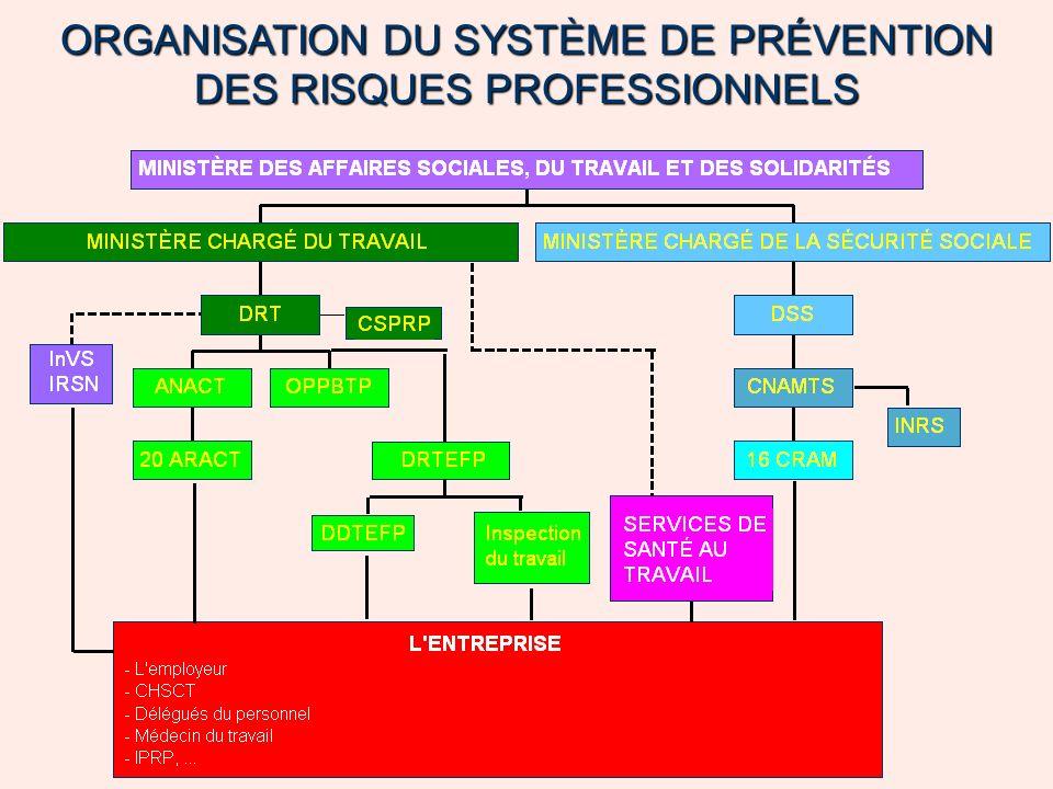 ORGANISATION DU SYSTÈME DE PRÉVENTION DES RISQUES PROFESSIONNELS