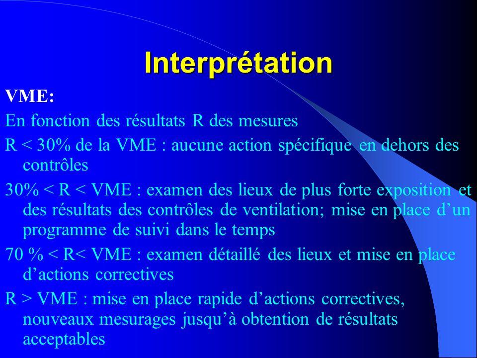 Interprétation VME: En fonction des résultats R des mesures R < 30% de la VME : aucune action spécifique en dehors des contrôles 30% < R < VME : exame