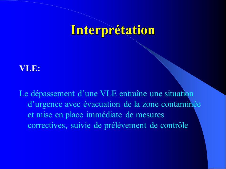Interprétation VLE: Le dépassement dune VLE entraîne une situation durgence avec évacuation de la zone contaminée et mise en place immédiate de mesure