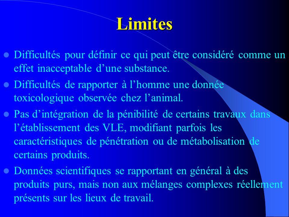 Limites Difficultés pour définir ce qui peut être considéré comme un effet inacceptable dune substance. Difficultés de rapporter à lhomme une donnée t