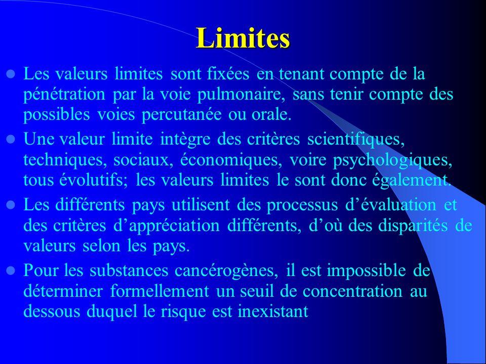 Limites Les valeurs limites sont fixées en tenant compte de la pénétration par la voie pulmonaire, sans tenir compte des possibles voies percutanée ou