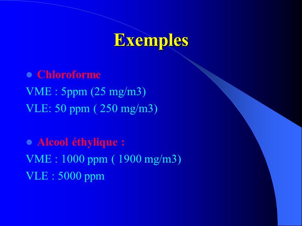 Exemples Chloroforme VME : 5ppm (25 mg/m3) VLE: 50 ppm ( 250 mg/m3) Alcool éthylique : VME : 1000 ppm ( 1900 mg/m3) VLE : 5000 ppm