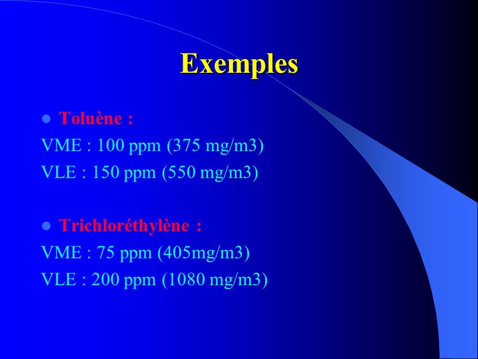 Exemples Toluène : VME : 100 ppm (375 mg/m3) VLE : 150 ppm (550 mg/m3) Trichloréthylène : VME : 75 ppm (405mg/m3) VLE : 200 ppm (1080 mg/m3)