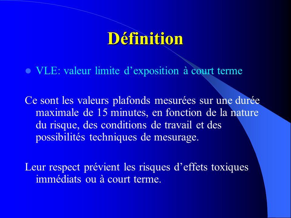 Définition VLE: valeur limite dexposition à court terme Ce sont les valeurs plafonds mesurées sur une durée maximale de 15 minutes, en fonction de la