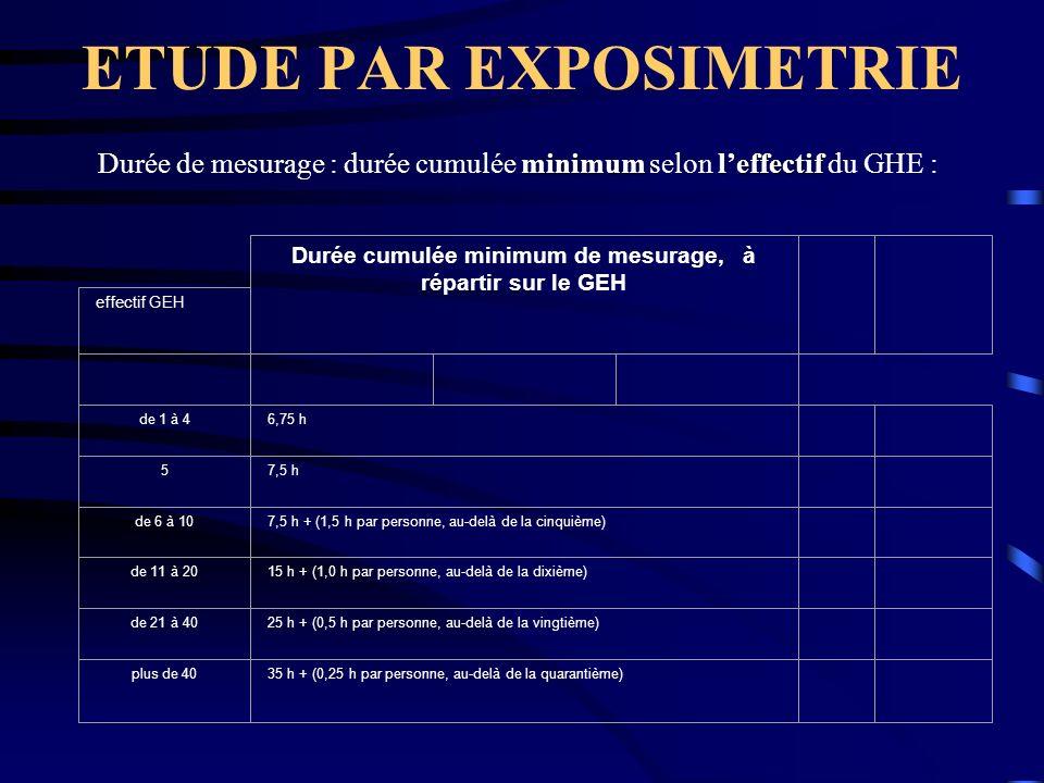 ETUDE PAR EXPOSIMETRIE Durée cumulée minimum de mesurage, à répartir sur le GEH effectif GEH de 1 à 46,75 h 57,5 h de 6 à 107,5 h + (1,5 h par personn