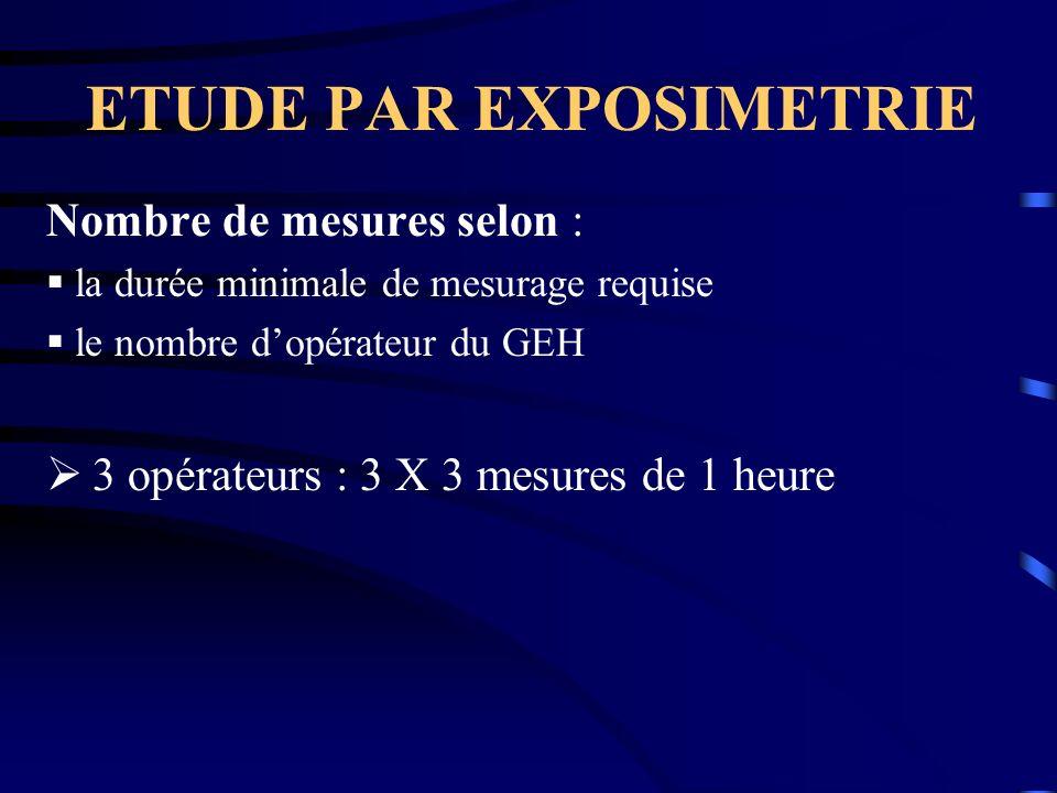 ETUDE PAR EXPOSIMETRIE Nombre de mesures selon : la durée minimale de mesurage requise le nombre dopérateur du GEH 3 opérateurs : 3 X 3 mesures de 1 h