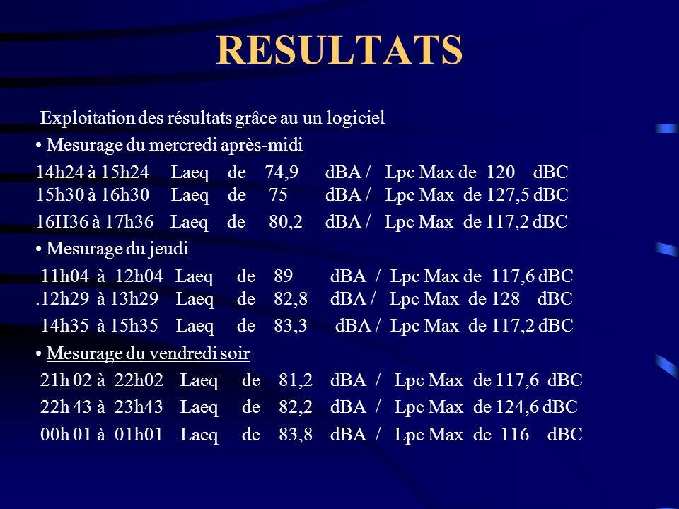 RESULTATS Exploitation des résultats grâce au un logiciel Mesurage du mercredi après-midi 14h24 à 15h24 Laeq de 74,9 dBA / Lpc Max de 120 dBC 15h30 à