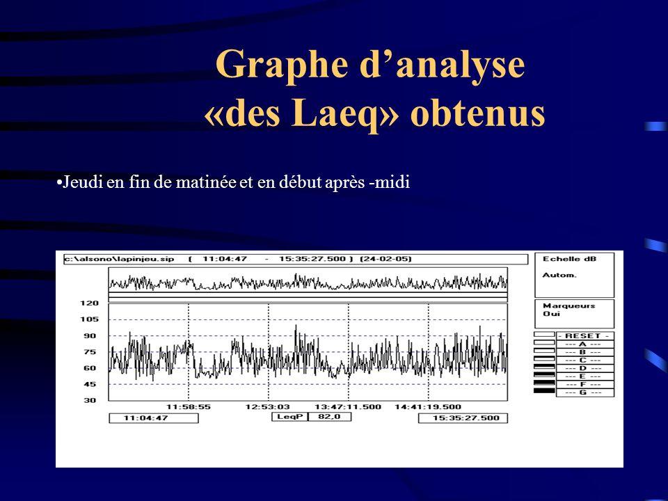 Graphe danalyse «des Laeq» obtenus Jeudi en fin de matinée et en début après -midi