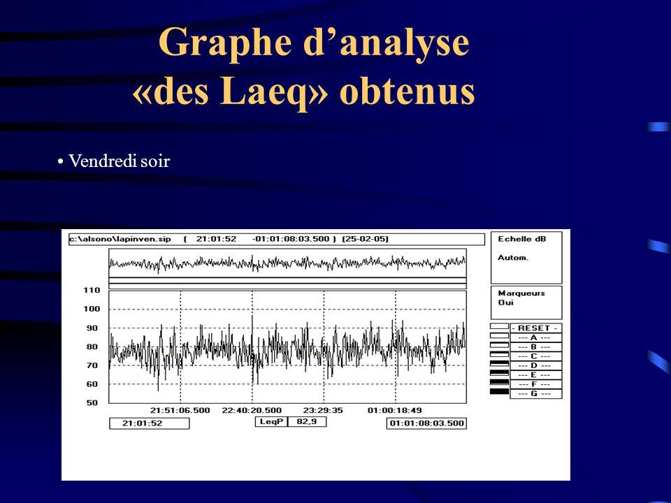 Graphe danalyse «des Laeq» obtenus Vendredi soir