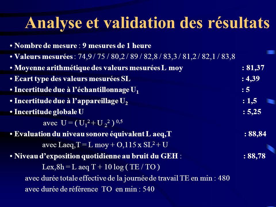Analyse et validation des résultats Nombre de mesure : 9 mesures de 1 heure Valeurs mesurées : 74,9 / 75 / 80,2 / 89 / 82,8 / 83,3 / 81,2 / 82,1 / 83,