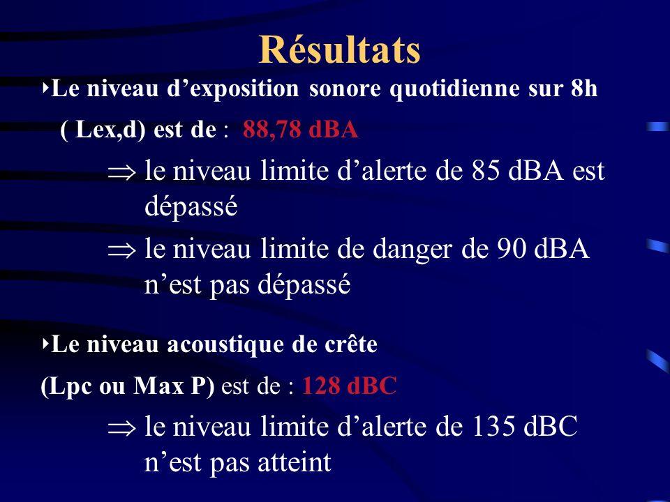 Résultats Le niveau dexposition sonore quotidienne sur 8h ( Lex,d) est de : 88,78 dBA le niveau limite dalerte de 85 dBA est dépassé le niveau limite