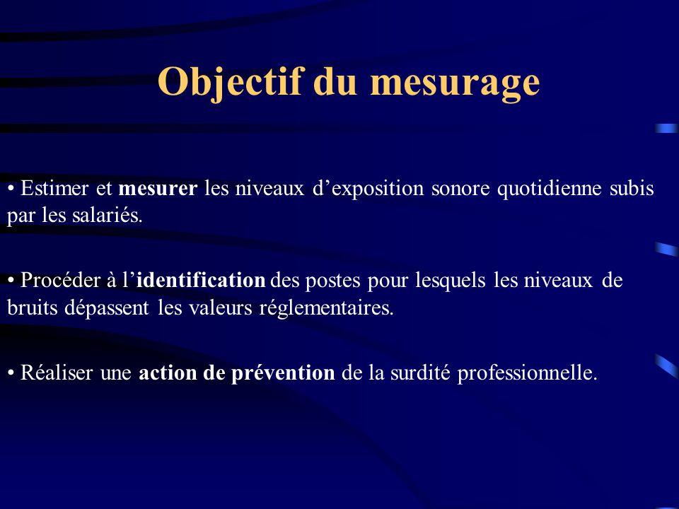 Objectif du mesurage Estimer et mesurer les niveaux dexposition sonore quotidienne subis par les salariés. Procéder à lidentification des postes pour
