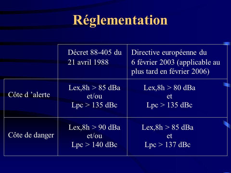 Décret 88-405 du 21 avril 1988 Directive européenne du 6 février 2003 (applicable au plus tard en février 2006) Côte d alerte Côte de danger Lex,8h >