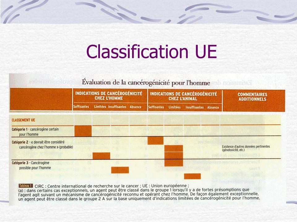 Classe UE 1 et 2 classe 3 Cette classification est signalée sur un étiquetage spécifique :
