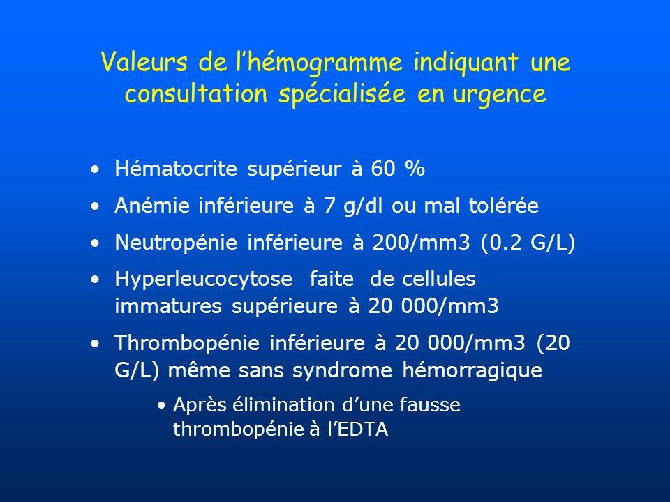 Valeurs de lhémogramme indiquant une consultation spécialisée en urgence Hématocrite supérieur à 60 % Anémie inférieure à 7 g/dl ou mal tolérée Neutro