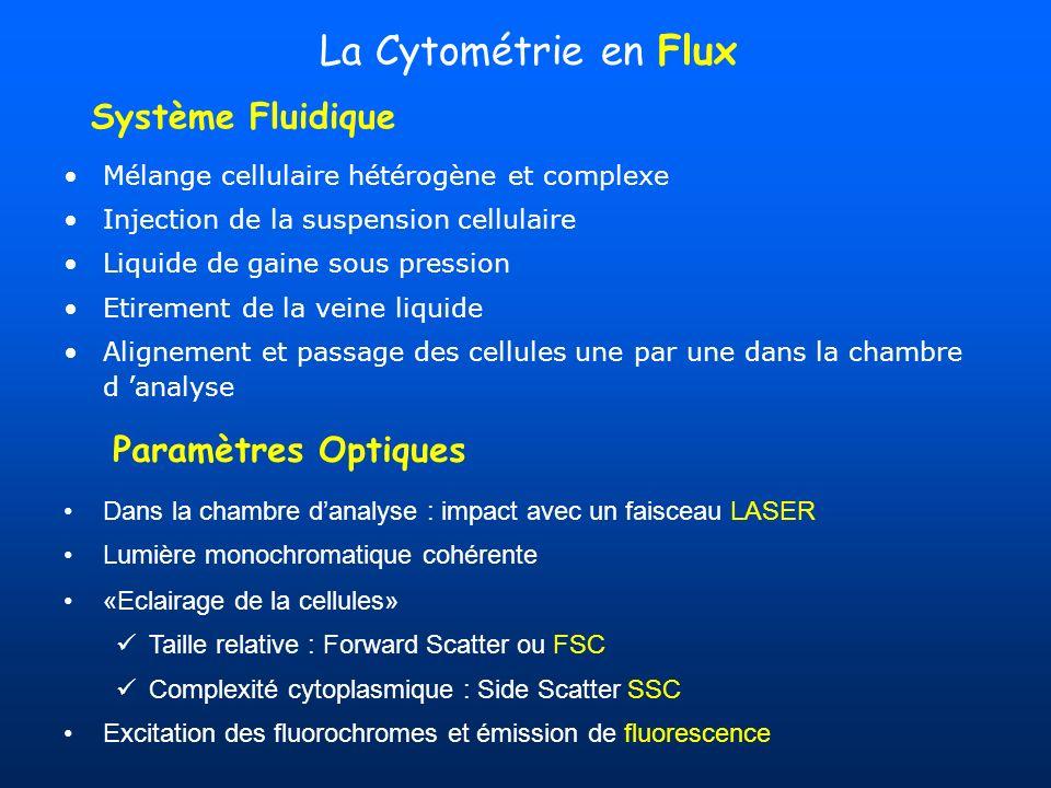 La Cytométrie en Flux Mélange cellulaire hétérogène et complexe Injection de la suspension cellulaire Liquide de gaine sous pression Etirement de la v