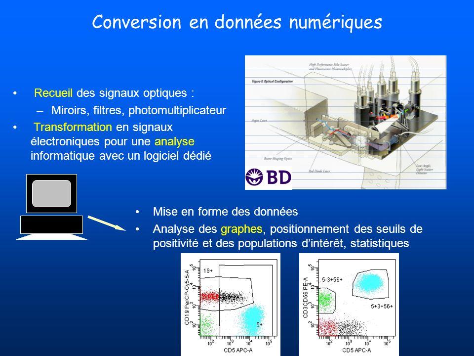 Conversion en données numériques Recueil des signaux optiques : –Miroirs, filtres, photomultiplicateur Transformation en signaux électroniques pour un