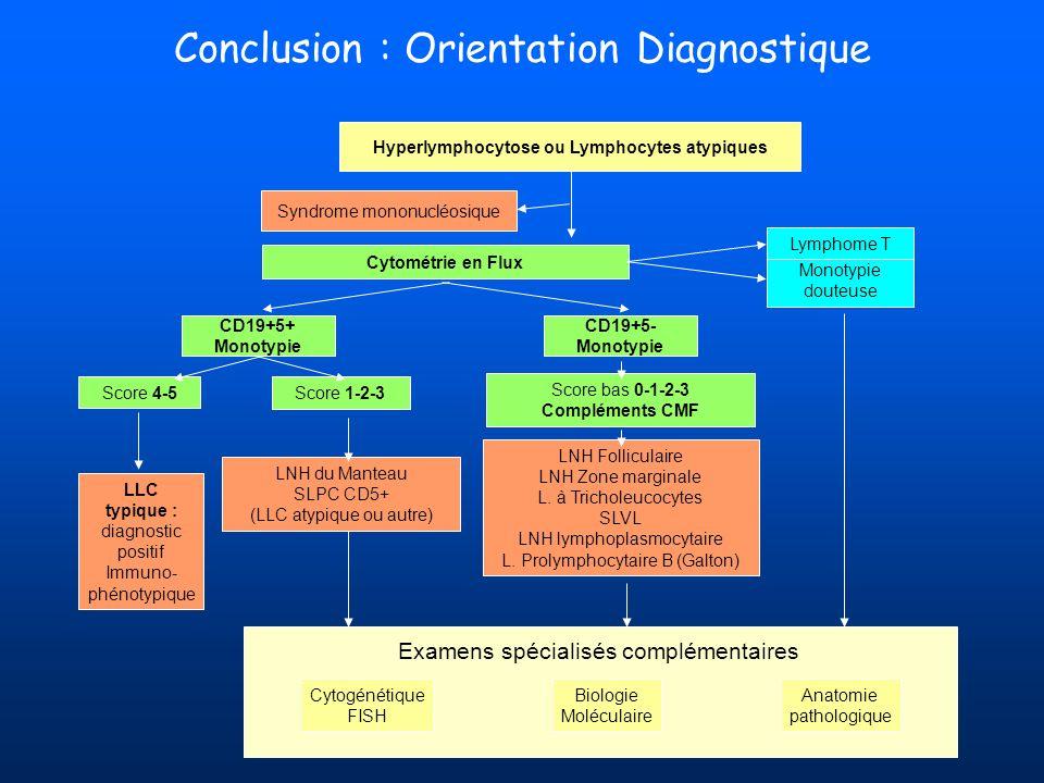 Conclusion : Orientation Diagnostique Monotypie douteuse Lymphome T CD19+5- Monotypie CD19+5+ Monotypie Score 4-5 Score 1-2-3 Score bas 0-1-2-3 Complé