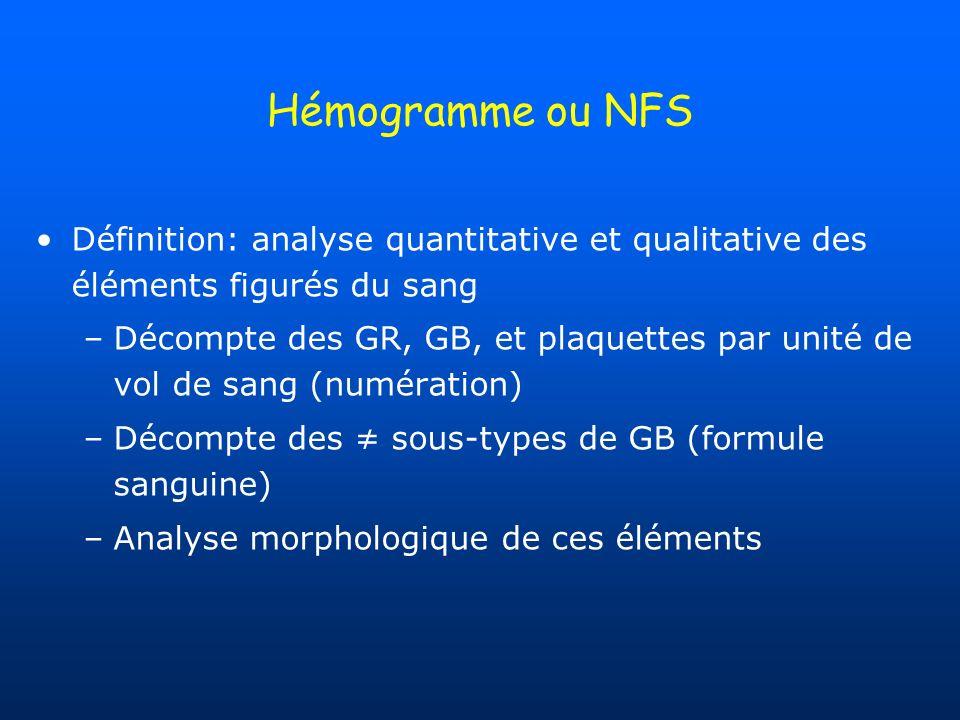 Hémogramme ou NFS Définition: analyse quantitative et qualitative des éléments figurés du sang –Décompte des GR, GB, et plaquettes par unité de vol de