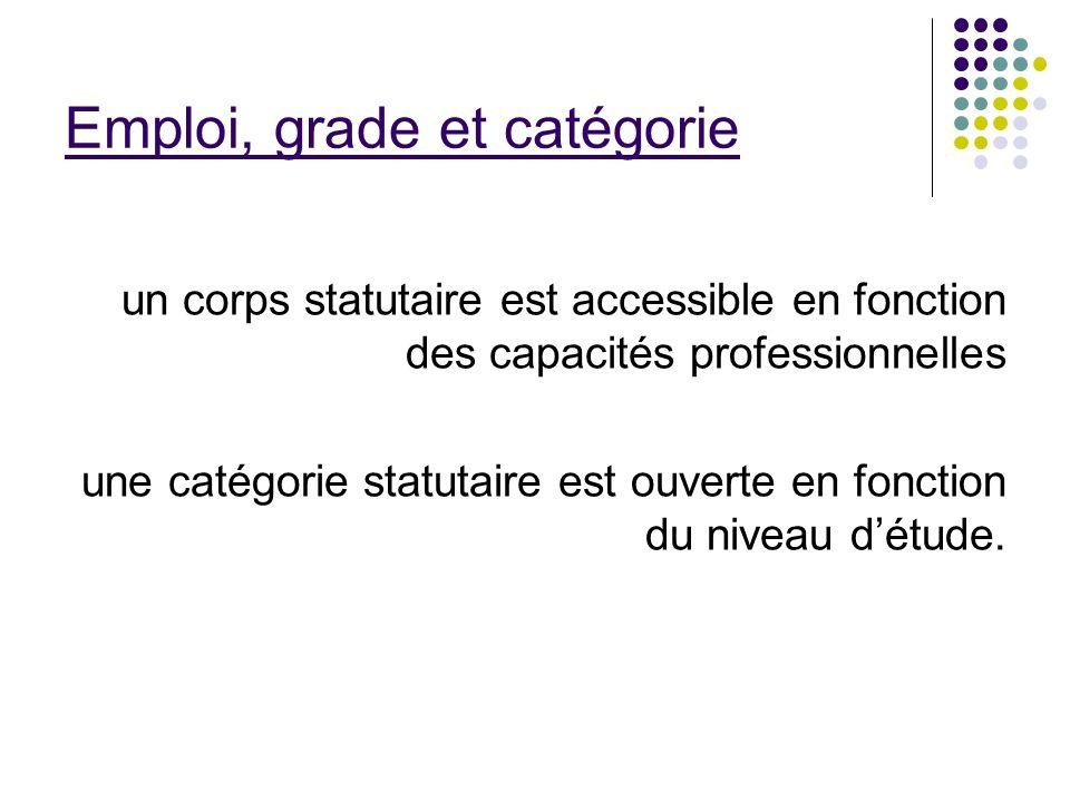 Emploi, grade et catégorie un corps statutaire est accessible en fonction des capacités professionnelles une catégorie statutaire est ouverte en fonct