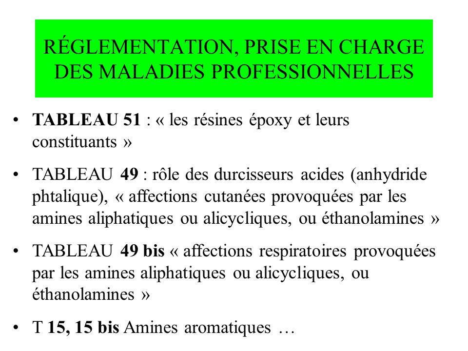 RÉGLEMENTATION, PRISE EN CHARGE DES MALADIES PROFESSIONNELLES TABLEAU 51 : « les résines époxy et leurs constituants » TABLEAU 49 : rôle des durcisseu