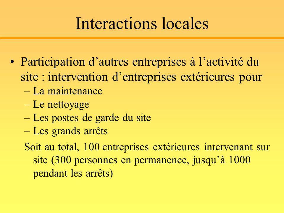 Interactions locales Participation dautres entreprises à lactivité du site : intervention dentreprises extérieures pour –La maintenance –Le nettoyage