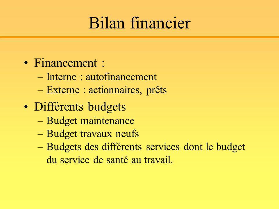 Bilan financier Financement : –Interne : autofinancement –Externe : actionnaires, prêts Différents budgets –Budget maintenance –Budget travaux neufs –