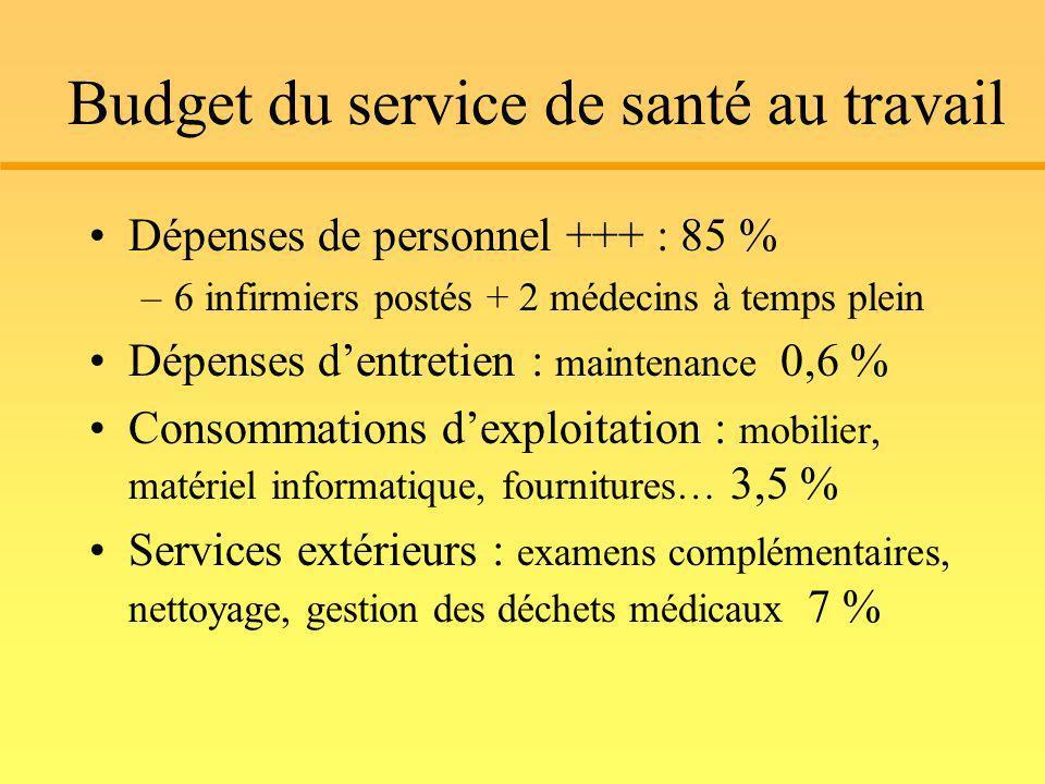 Budget du service de santé au travail Dépenses de personnel +++ : 85 % –6 infirmiers postés + 2 médecins à temps plein Dépenses dentretien : maintenan