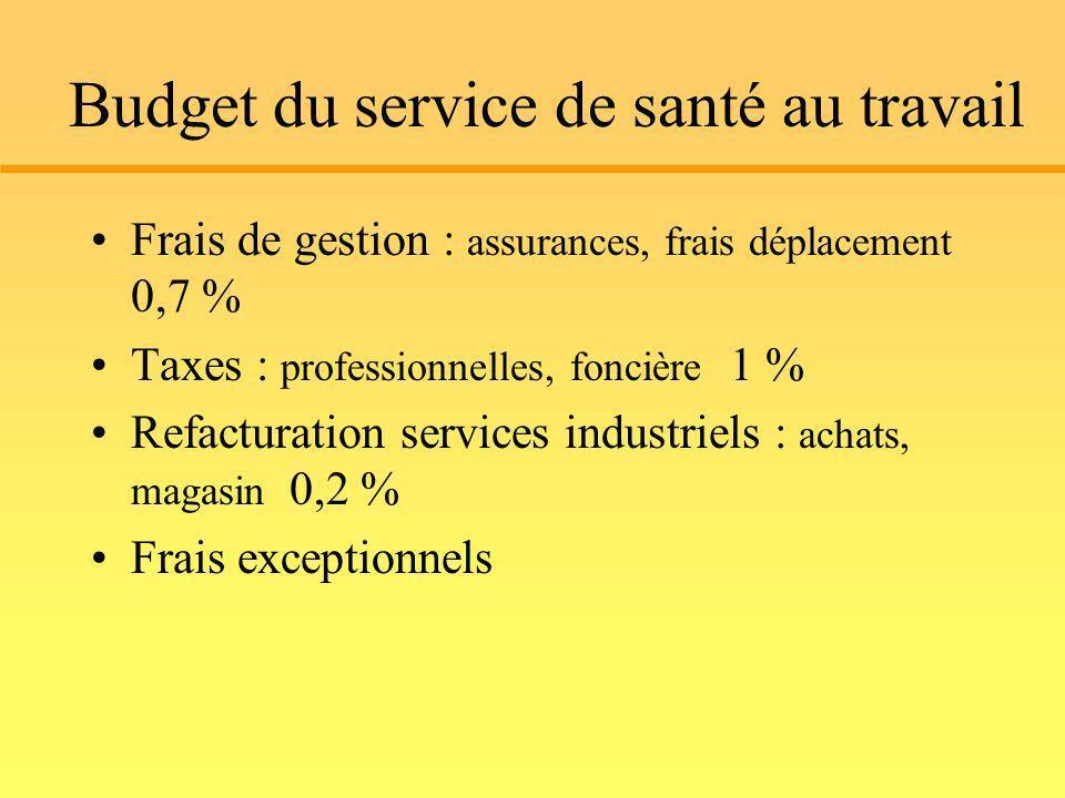 Budget du service de santé au travail Frais de gestion : assurances, frais déplacement 0,7 % Taxes : professionnelles, foncière 1 % Refacturation serv