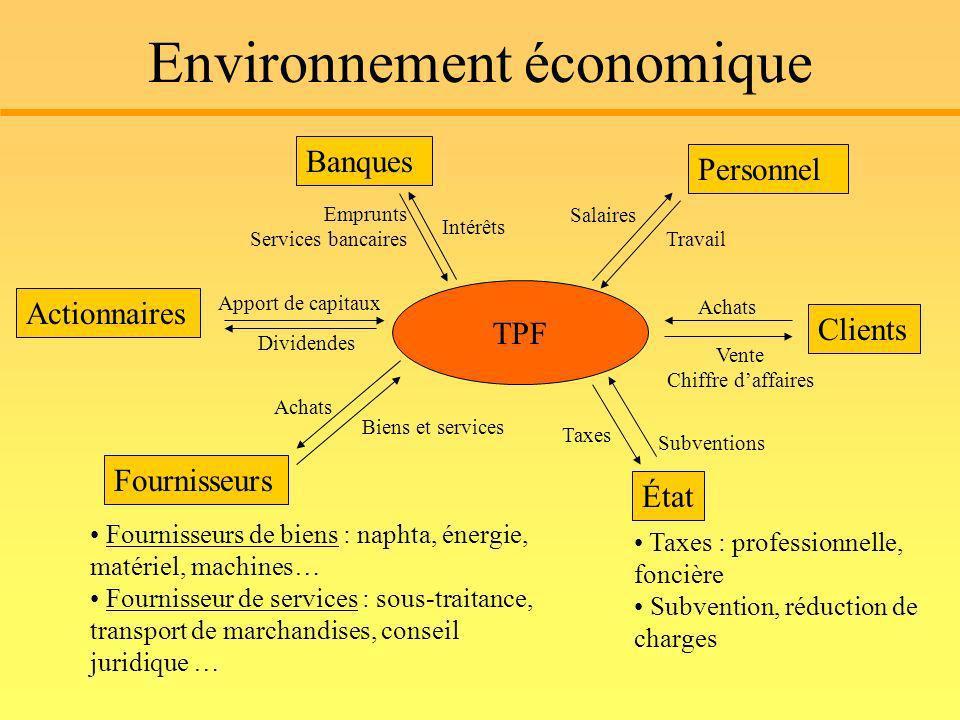 Environnement économique TPF Fournisseurs Personnel Actionnaires Banques Clients État Fournisseurs de biens : naphta, énergie, matériel, machines… Fou