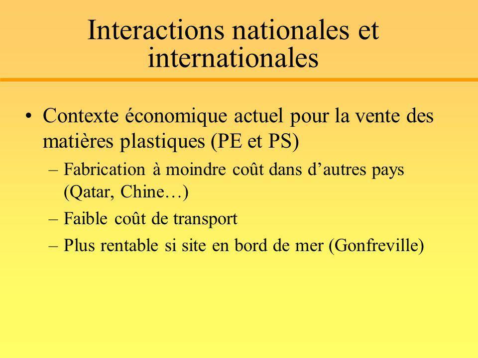 Interactions nationales et internationales Contexte économique actuel pour la vente des matières plastiques (PE et PS) –Fabrication à moindre coût dan