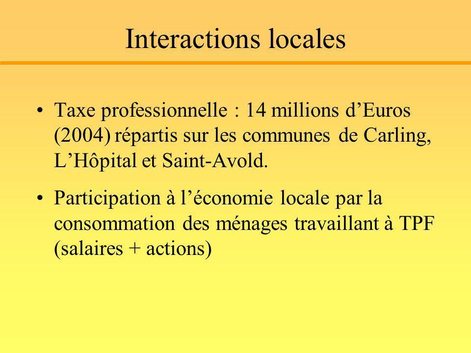 Interactions locales Taxe professionnelle : 14 millions dEuros (2004) répartis sur les communes de Carling, LHôpital et Saint-Avold. Participation à l