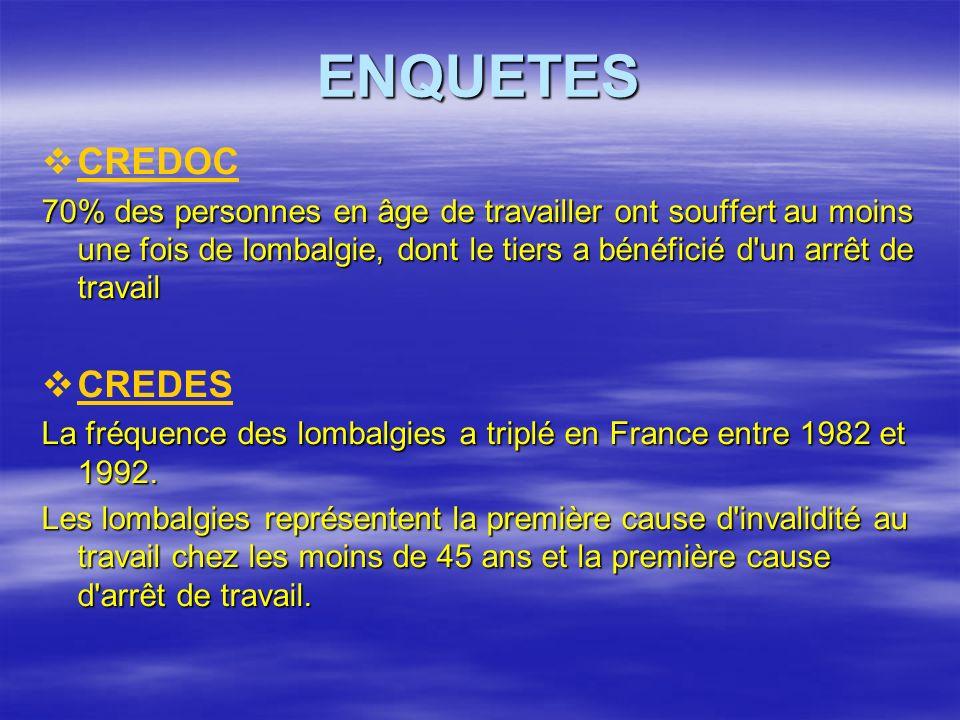 ENQUETES CREDOC 70% des personnes en âge de travailler ont souffert au moins une fois de lombalgie, dont le tiers a bénéficié d un arrêt de travail CREDES La fréquence des lombalgies a triplé en France entre 1982 et 1992.