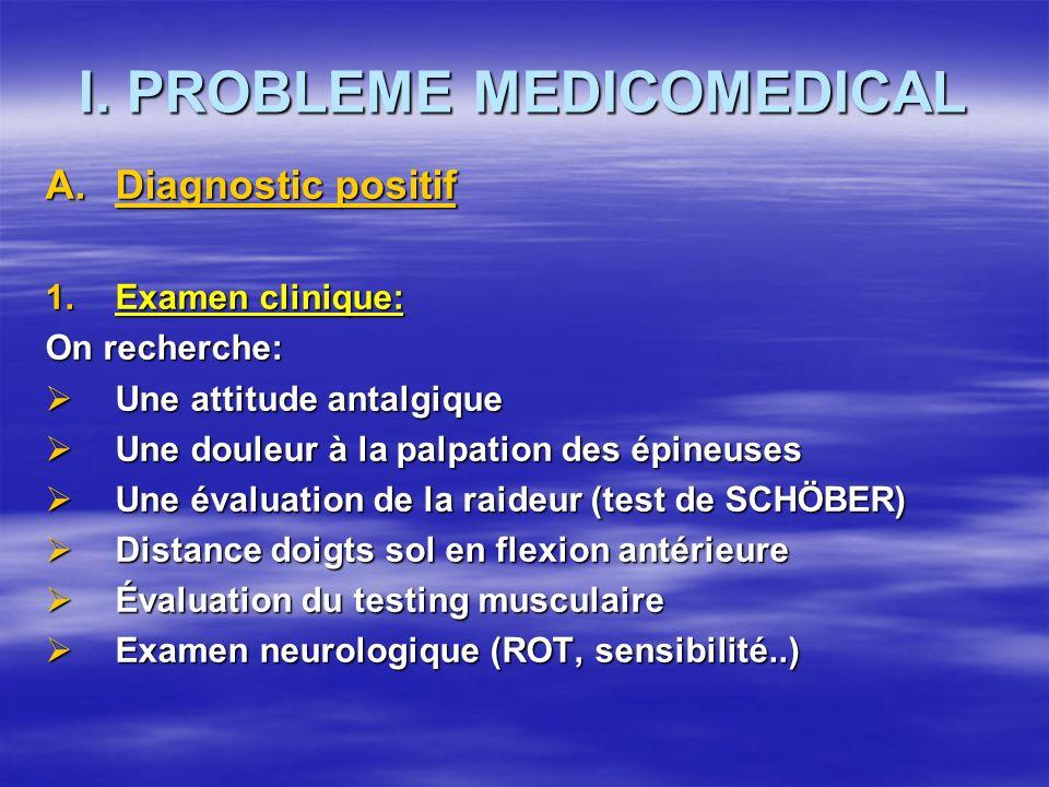 I. PROBLEME MEDICOMEDICAL A.Diagnostic positif 1.Examen clinique: On recherche: Une attitude antalgique Une attitude antalgique Une douleur à la palpa