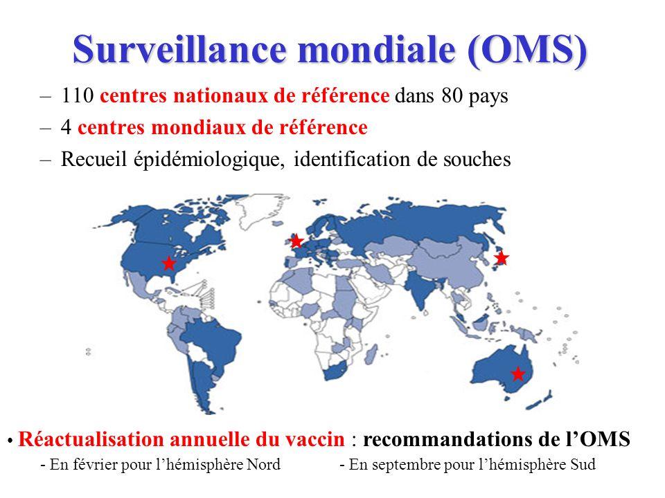 Surveillance mondiale (OMS) –110 centres nationaux de référence dans 80 pays –4 centres mondiaux de référence –Recueil épidémiologique, identification