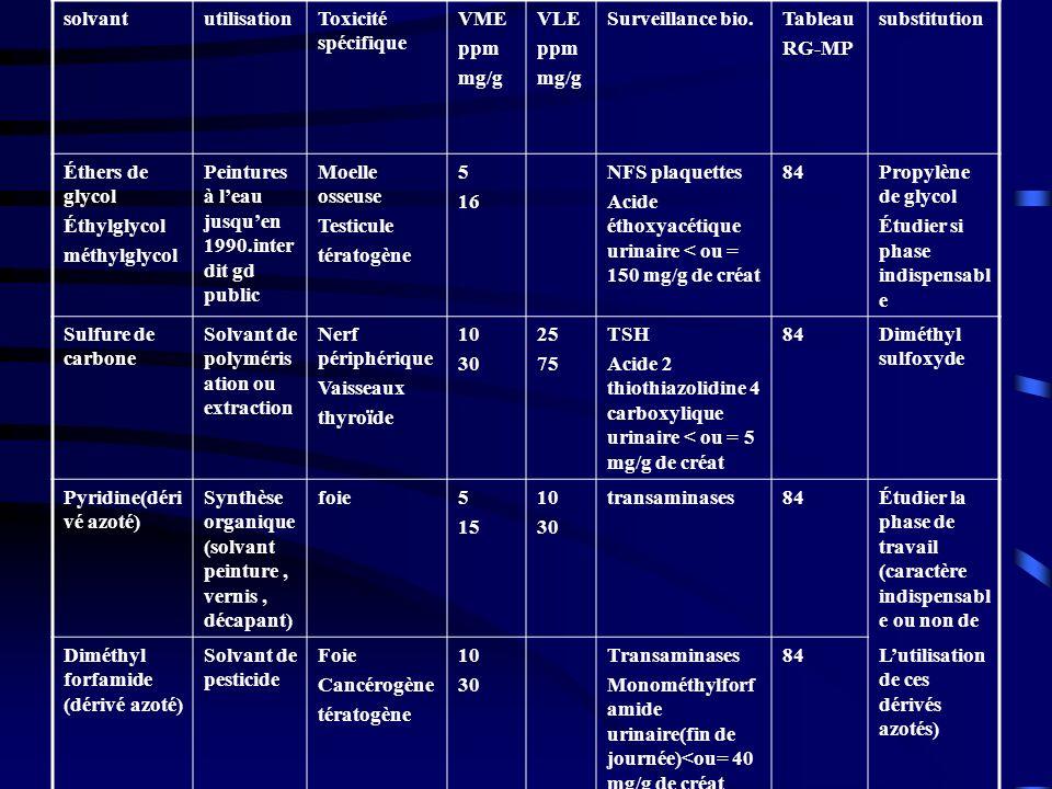 solvantutilisationToxicité spécifique VME ppm mg/g VLE ppm mg/g Surveillance bio.Tableau RG-MP substitution Éthers de glycol Éthylglycol méthylglycol