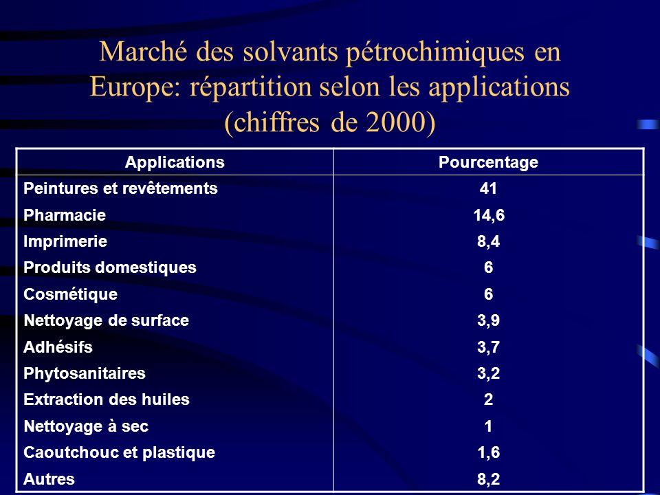 Marché des solvants pétrochimiques en Europe: répartition selon les applications (chiffres de 2000) ApplicationsPourcentage Peintures et revêtements41