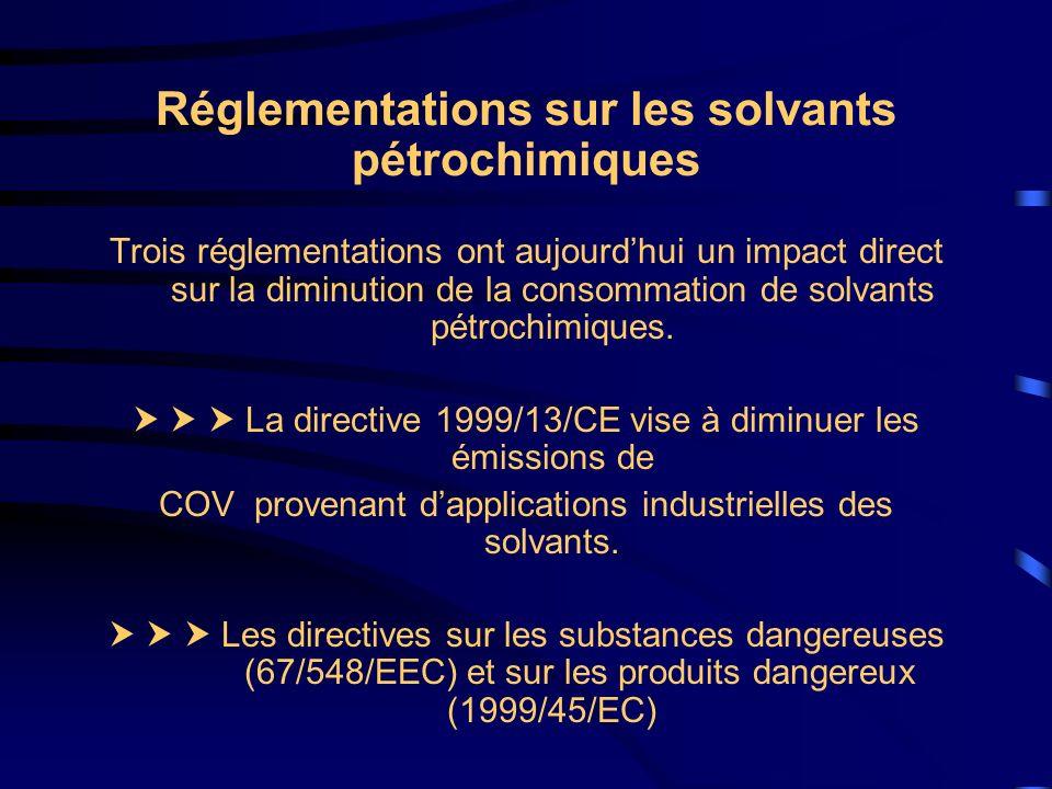 Réglementations sur les solvants pétrochimiques Trois réglementations ont aujourdhui un impact direct sur la diminution de la consommation de solvants
