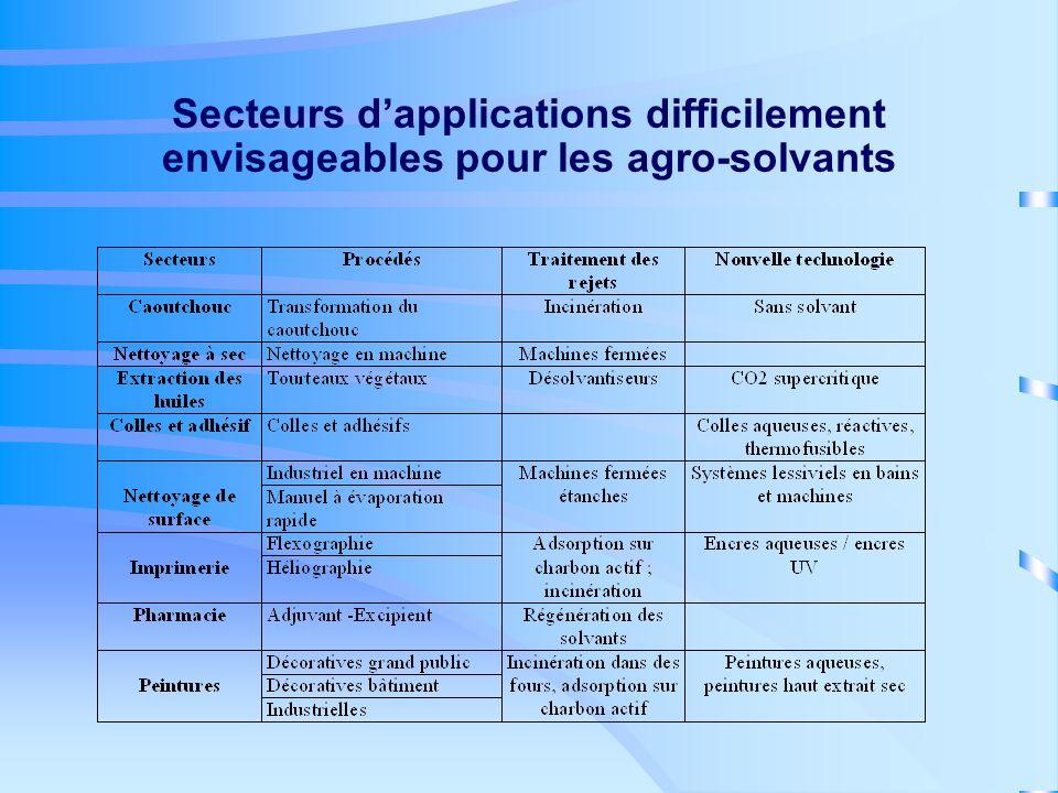 Secteurs dapplications difficilement envisageables pour les agro-solvants