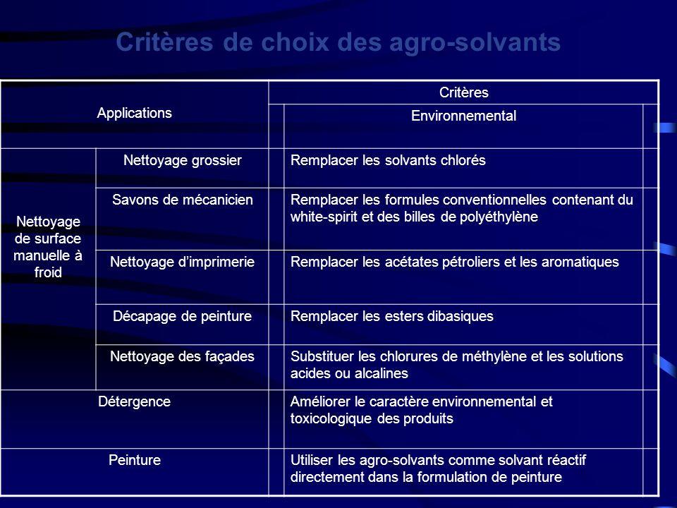 Critères de choix des agro-solvants Applications Critères Environnemental Nettoyage de surface manuelle à froid Nettoyage grossierRemplacer les solvan