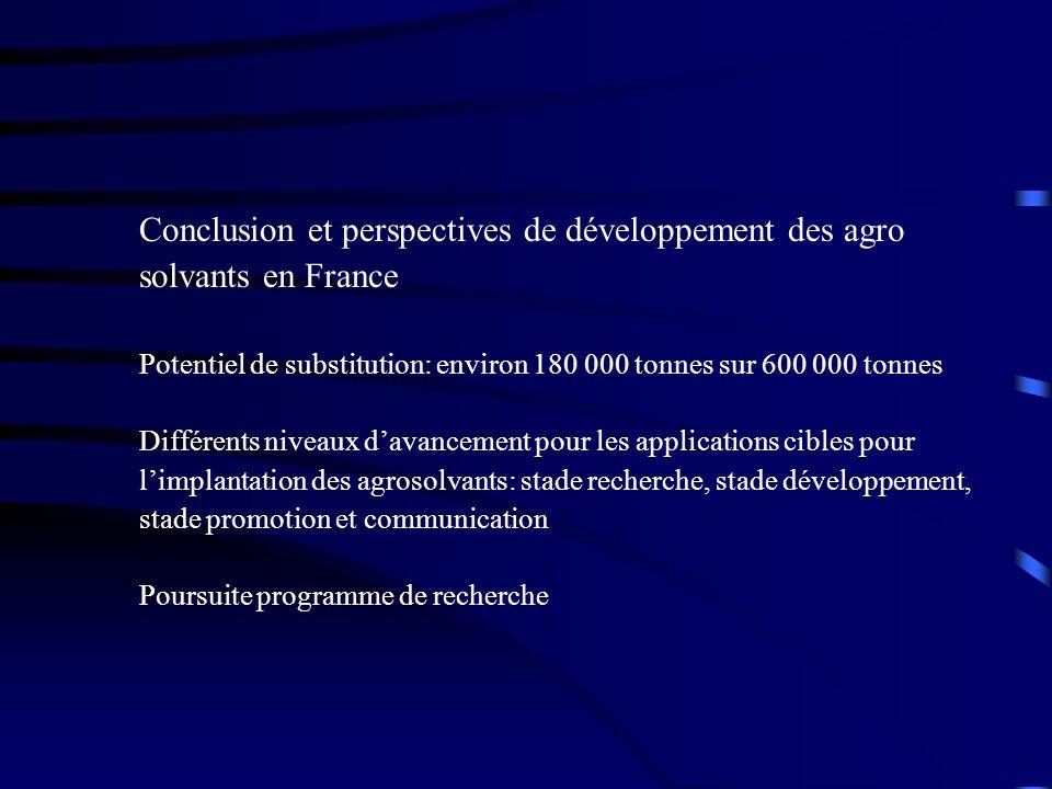 Conclusion et perspectives de développement des agro solvants en France Potentiel de substitution: environ 180 000 tonnes sur 600 000 tonnes Différent