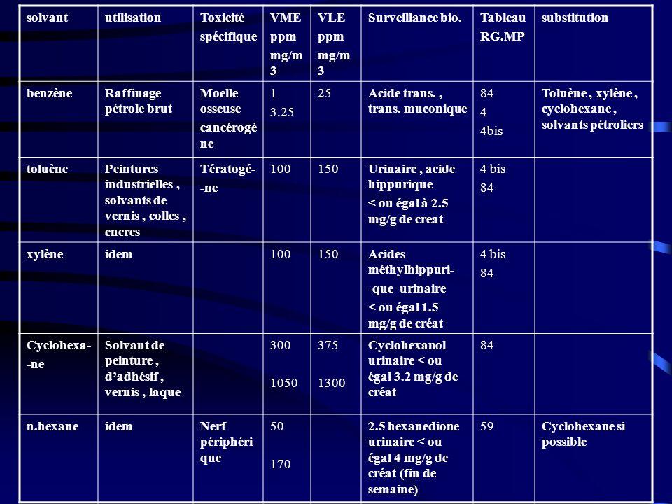 solvantutilisationToxicité spécifique VME ppm mg/m 3 VLE ppm mg/m 3 Surveillance bio.Tableau RG.MP substitution benzèneRaffinage pétrole brut Moelle o