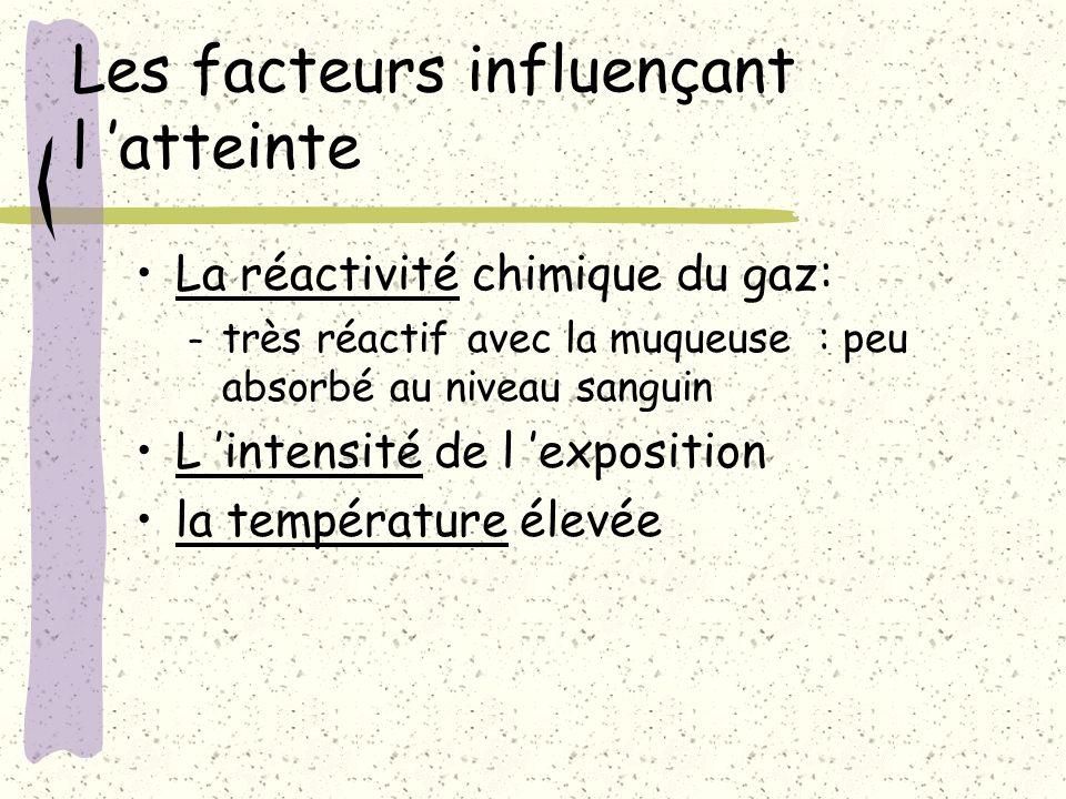 Les facteurs influençant l atteinte La réactivité chimique du gaz: – très réactif avec la muqueuse : peu absorbé au niveau sanguin L intensité de l ex