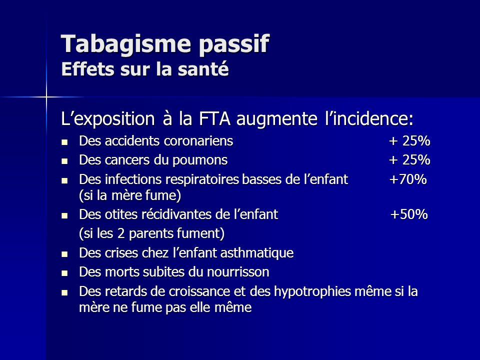 Tabagisme passif Evaluation de la pollution Les marqueurs atmosphériques: Nicotine de lair ambiant Nicotine de lair ambiant Dosage du CO Dosage du CO Les indicateurs biologiques: ( rapport DGS 2001 ) ComposésF NF exposés NF non exposés CO expiré >10-20 ppm 7-111,5-4,5 HbCO>5%2-3%1,7% Nicotine salivaire 135-165ng/ml10-43ng/ml1,5-10ng/ml