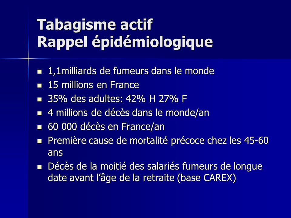 Tabagisme actif Les principales pathologies Risques de survenue de certaines pathologies chez un fumeur par rapport à un non fumeur : Cancers : Poumon, larynx10 Poumon, larynx10 Bouche, pharynx 6 Bouche, pharynx 6 Œsophage 3,5 Œsophage 3,5 Vessie 2 Vessie 2 Maladies circulatoires 3 Cardiopathies ischémiques 2,2 Bronchites chroniques 10
